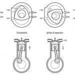 Mecanică auto: întreţinerea pieselor din motor la automobile
