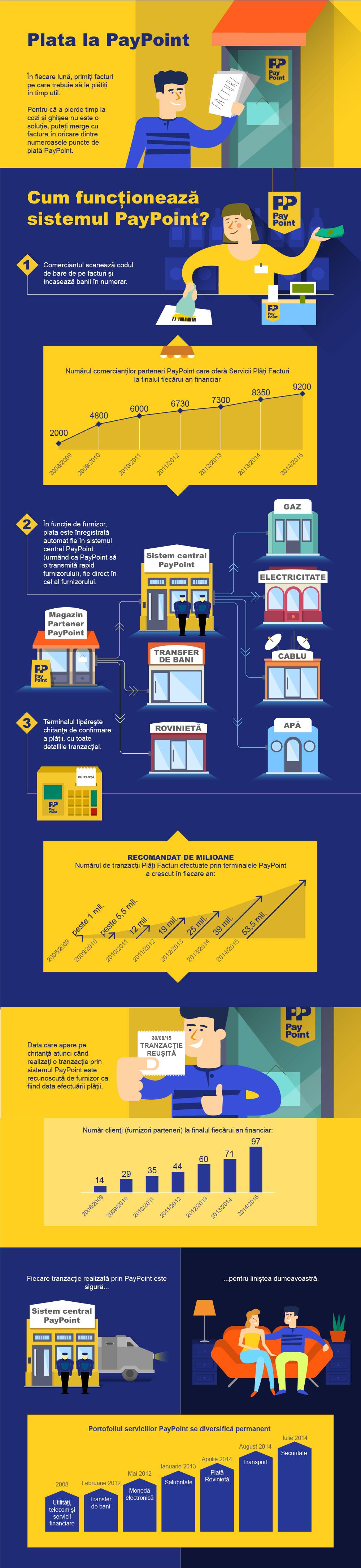 Infografic-7 ani de servicii PayPoint in Romania