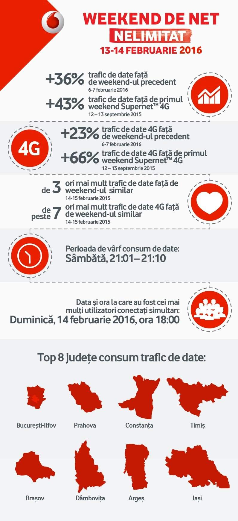 statistici-internet-februarie-vodafone