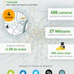 Promovarea pentru Suzuki SX4 prin aplicatia Clever Taxi